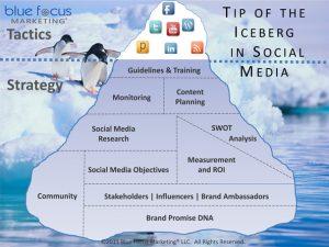 strategy informs social media tactics