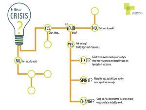 Crisis Decision Tree2